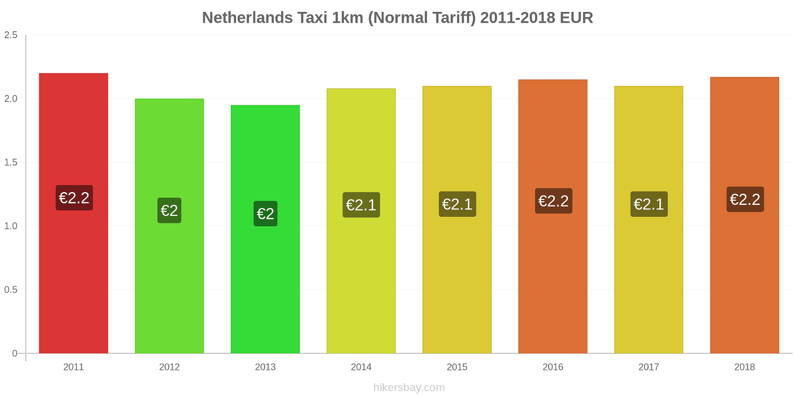 Netherlands price changes Taxi 1km (Normal Tariff) hikersbay.com