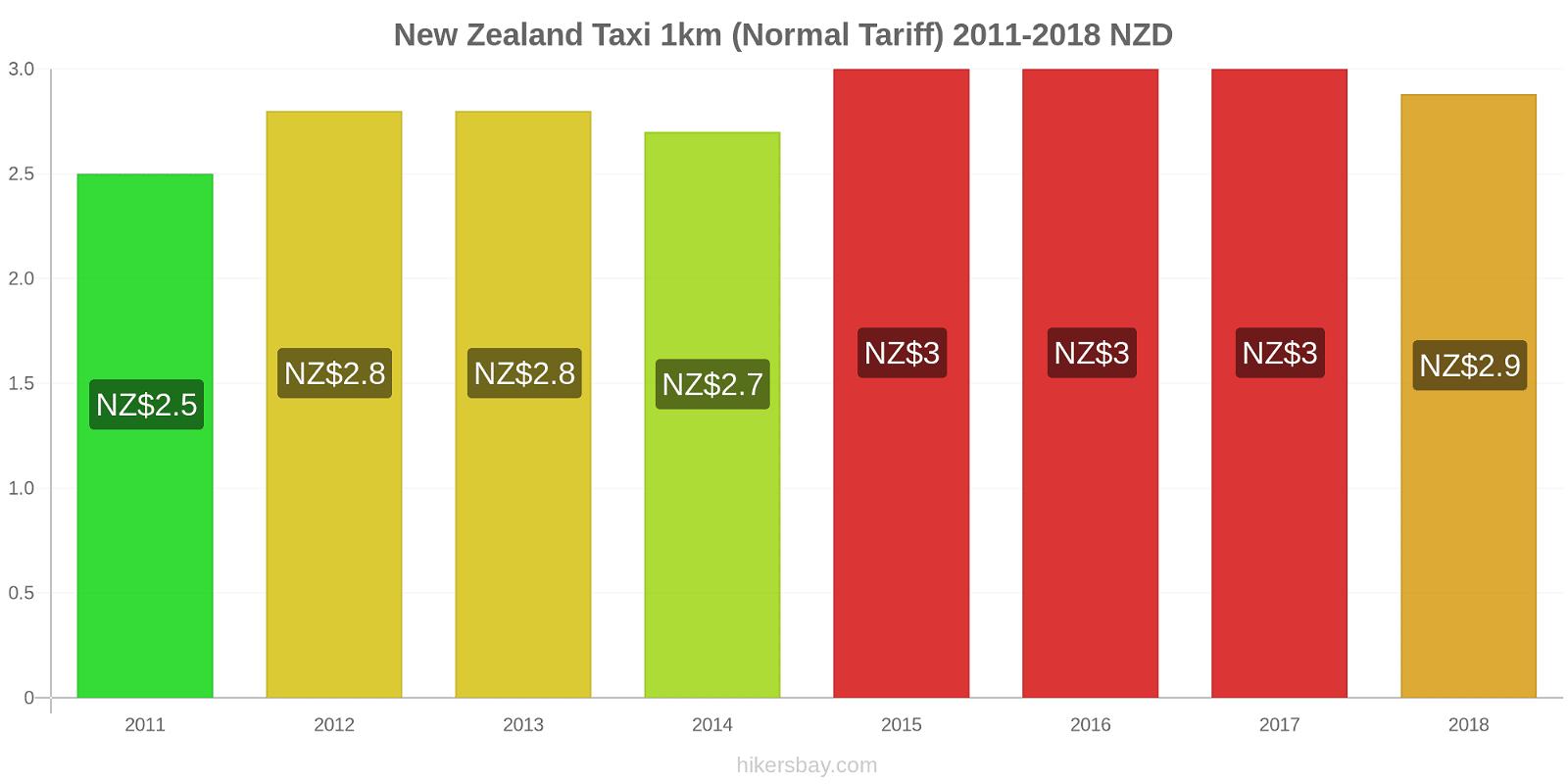 New Zealand price changes Taxi 1km (Normal Tariff) hikersbay.com