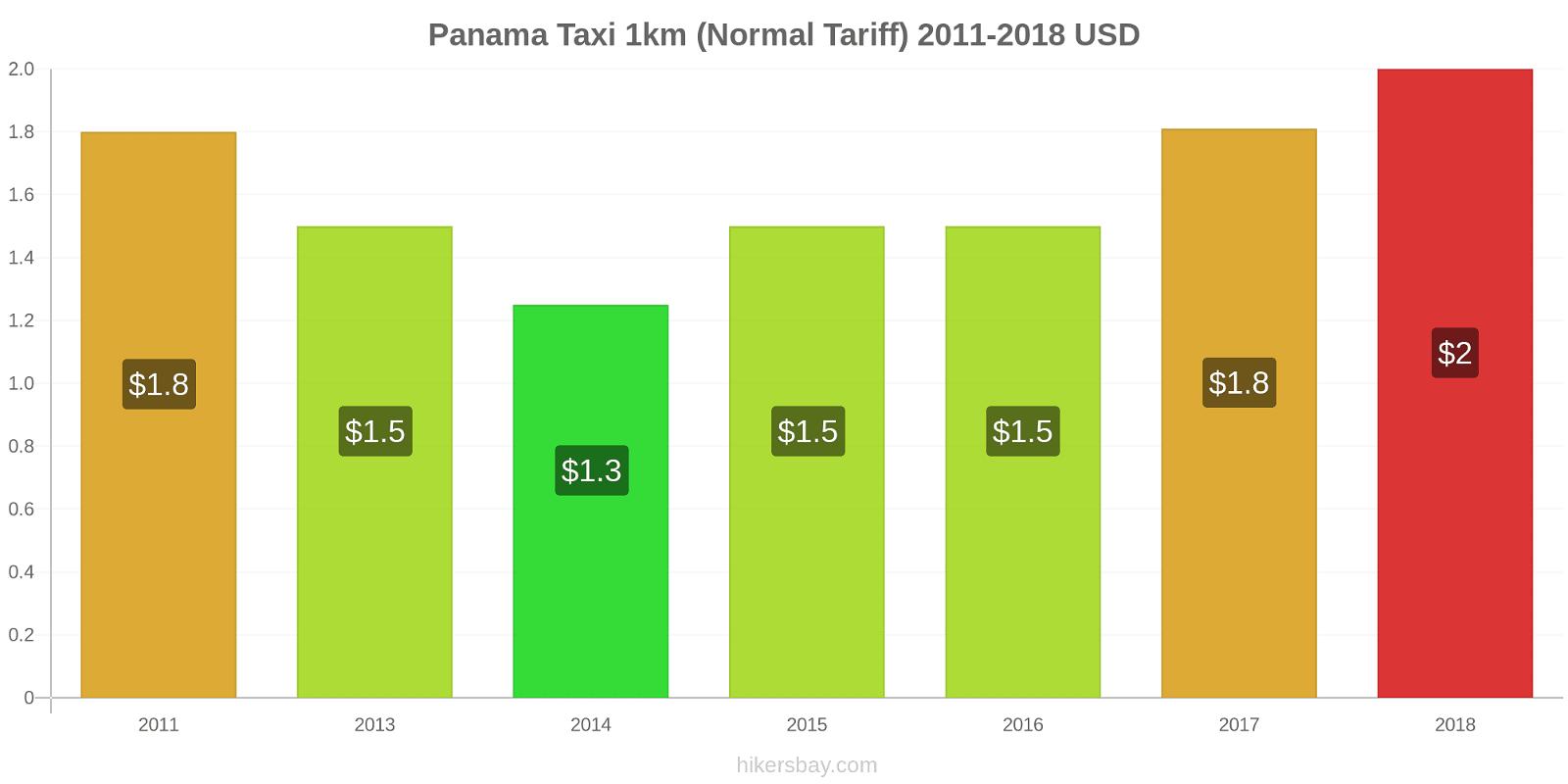 Panama price changes Taxi 1km (Normal Tariff) hikersbay.com