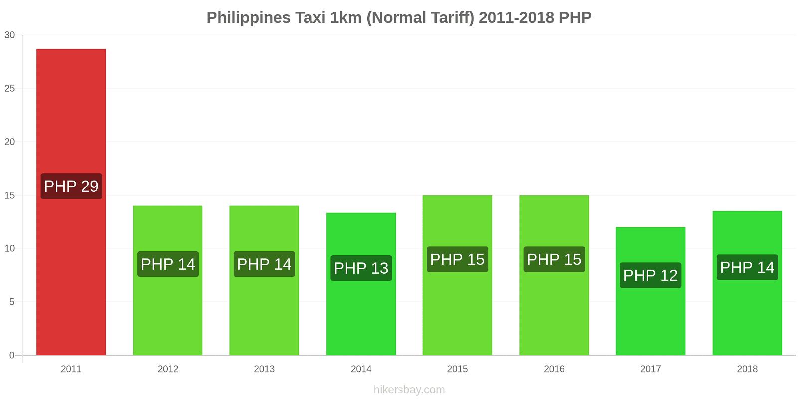 Philippines price changes Taxi 1km (Normal Tariff) hikersbay.com