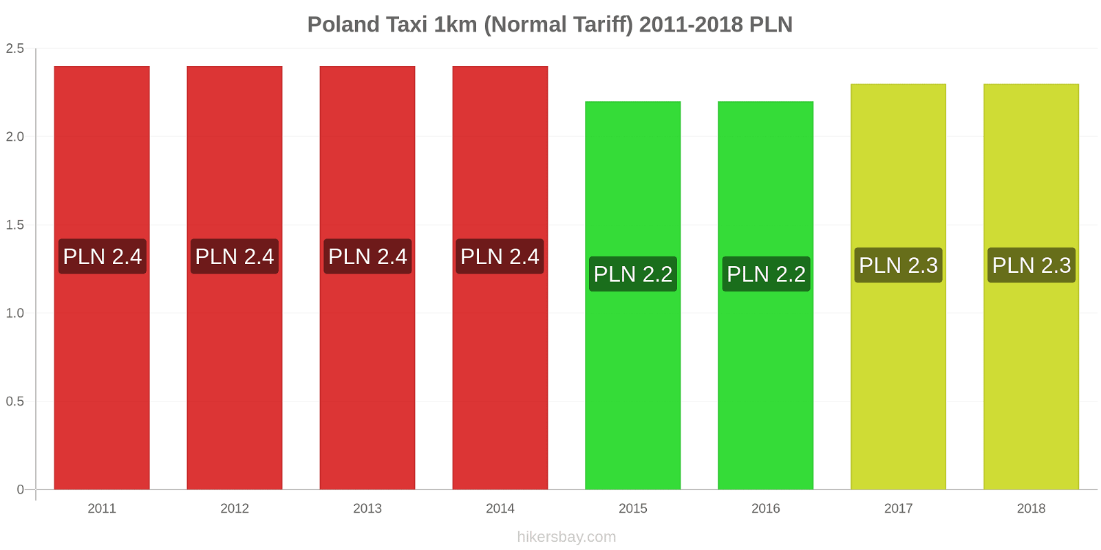 Poland price changes Taxi 1km (Normal Tariff) hikersbay.com