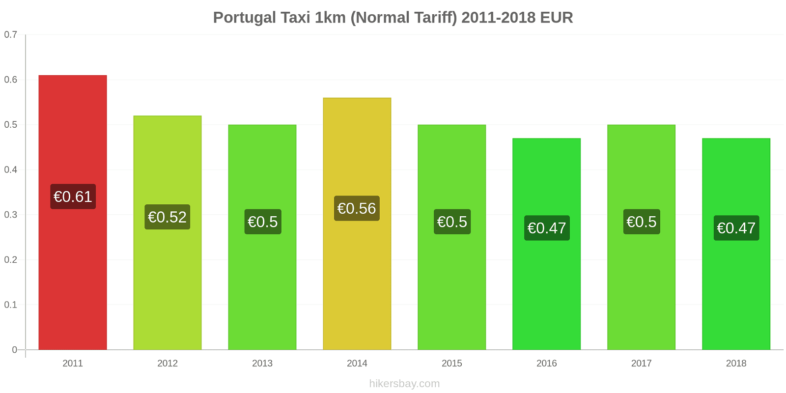 Portugal price changes Taxi 1km (Normal Tariff) hikersbay.com