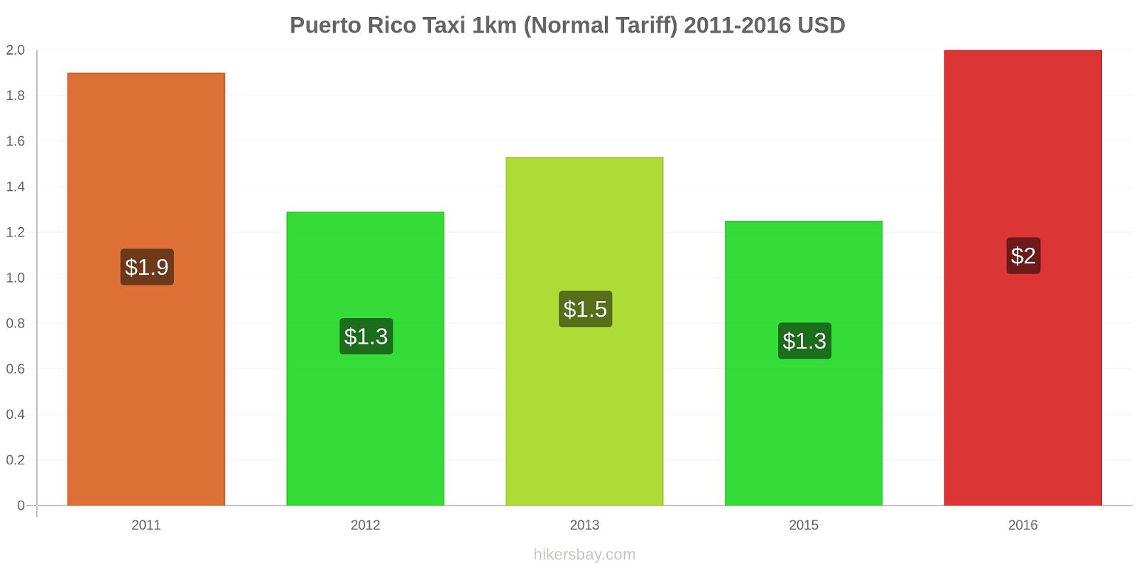 Puerto Rico price changes Taxi 1km (Normal Tariff) hikersbay.com