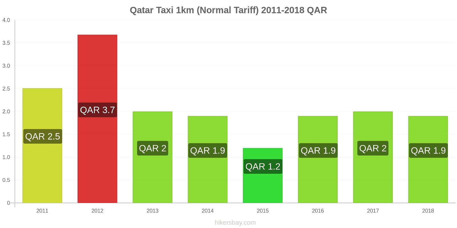 Qatar price changes Taxi 1km (Normal Tariff) hikersbay.com