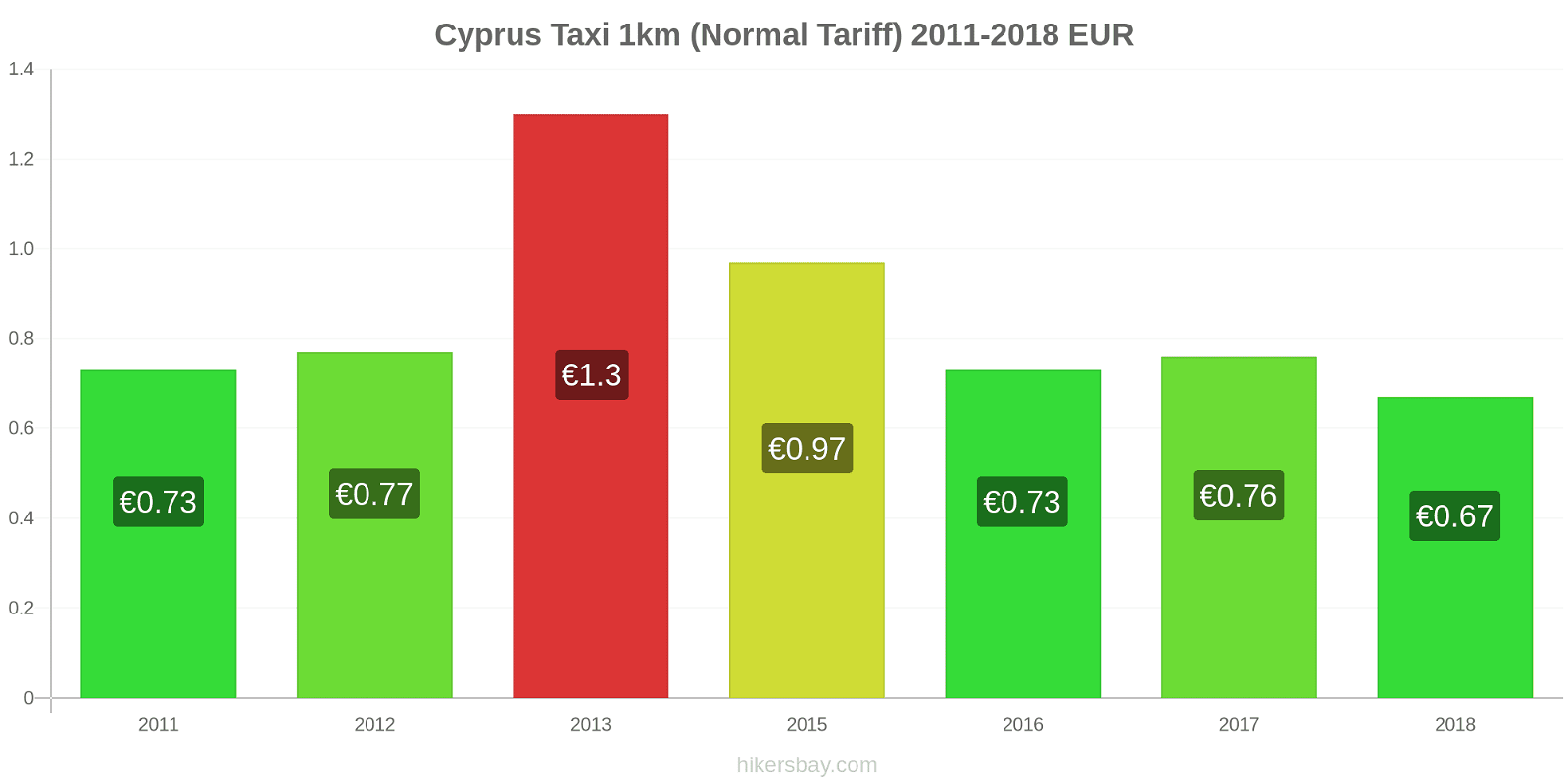 Cyprus price changes Taxi 1km (Normal Tariff) hikersbay.com