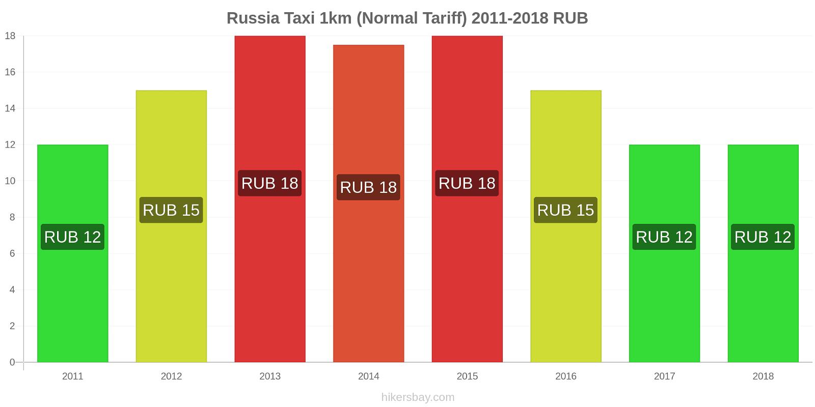 Russia price changes Taxi 1km (Normal Tariff) hikersbay.com