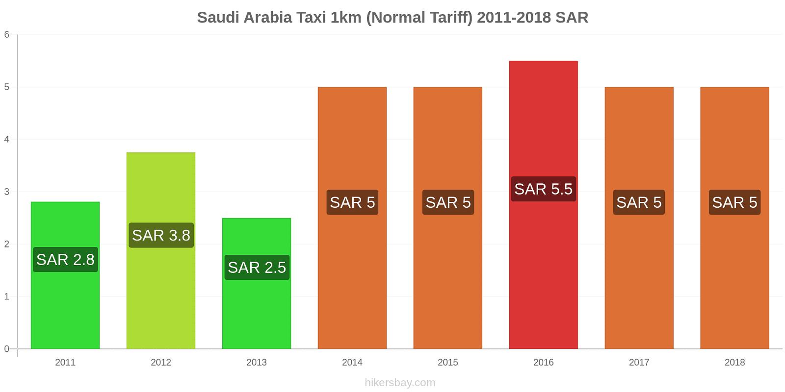 Saudi Arabia price changes Taxi 1km (Normal Tariff) hikersbay.com
