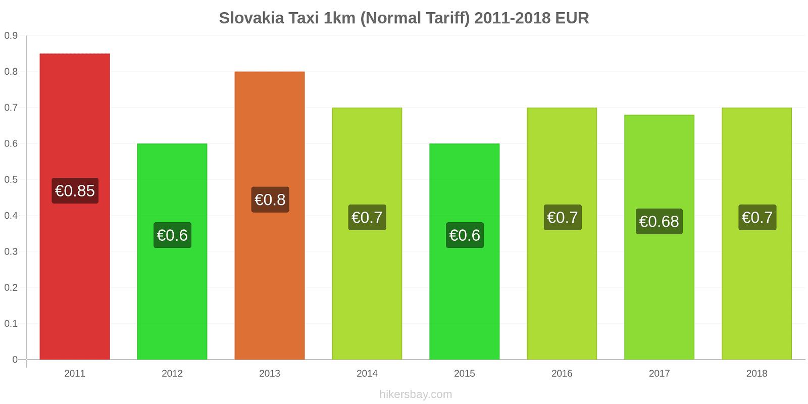 Slovakia price changes Taxi 1km (Normal Tariff) hikersbay.com