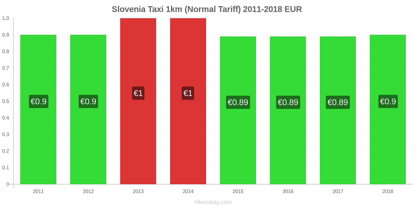 Slovenia price changes Taxi 1km (Normal Tariff) hikersbay.com