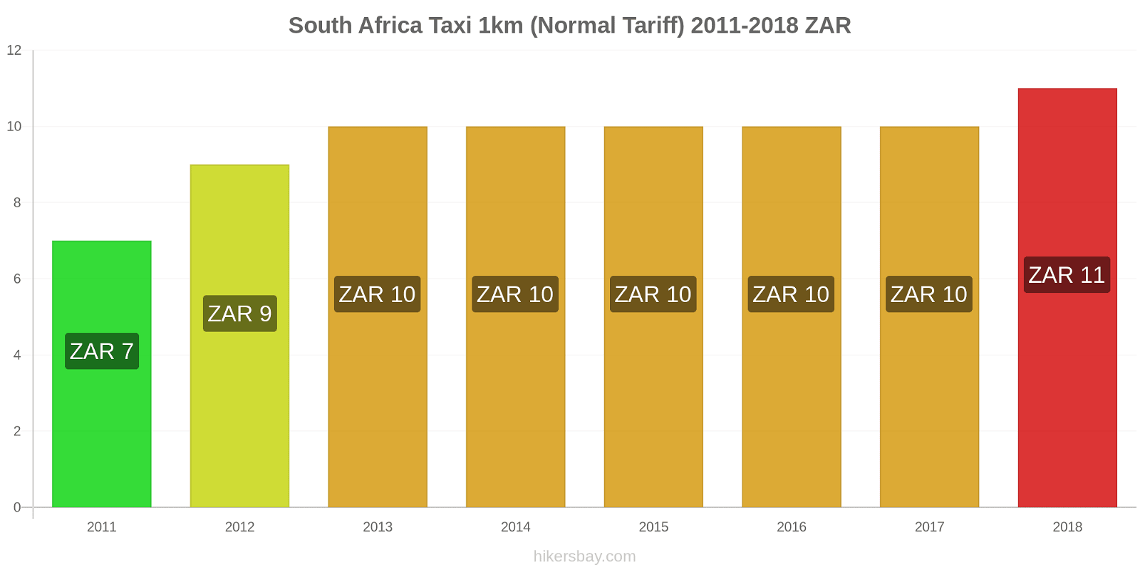 South Africa price changes Taxi 1km (Normal Tariff) hikersbay.com