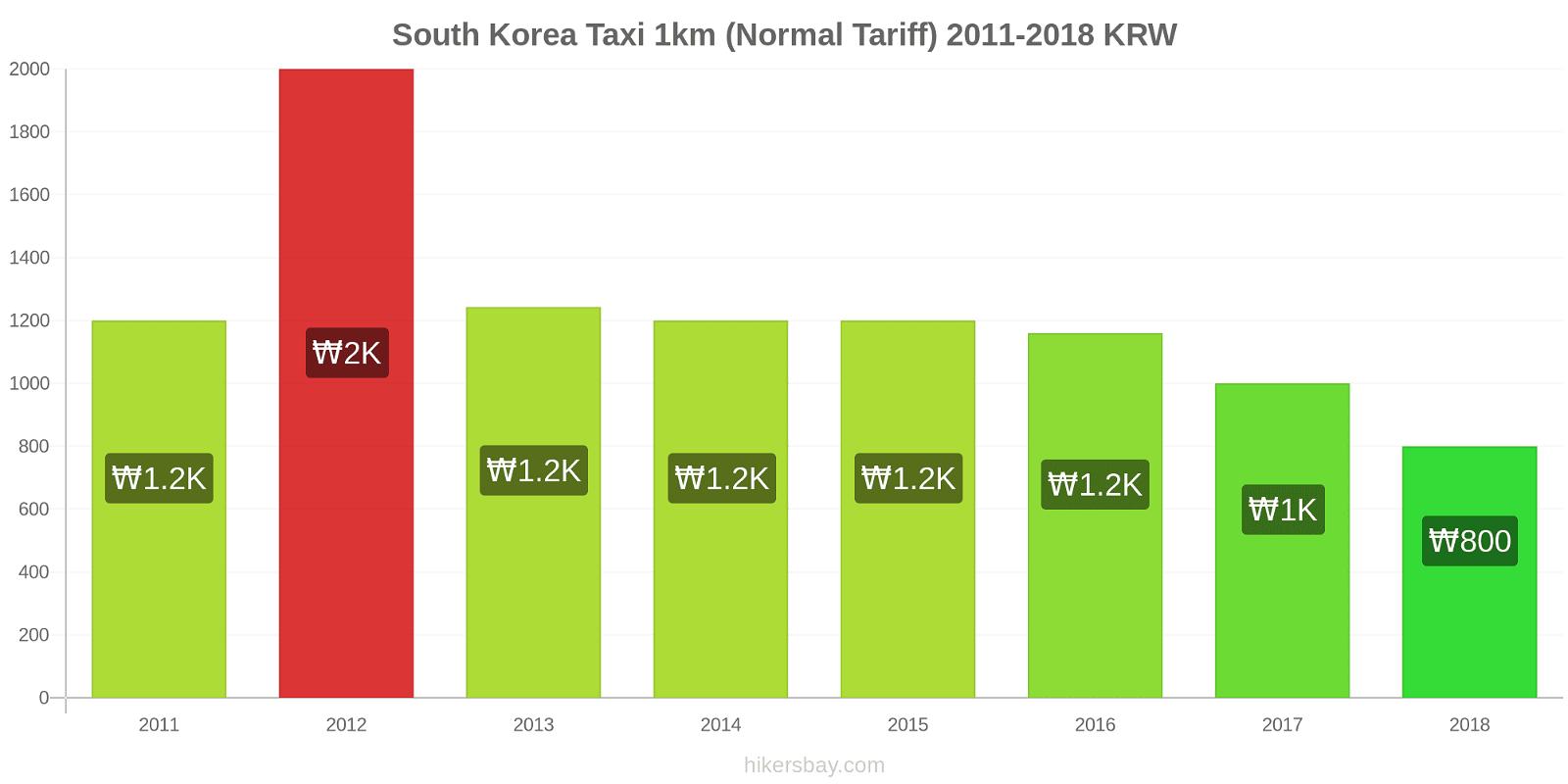 South Korea price changes Taxi 1km (Normal Tariff) hikersbay.com