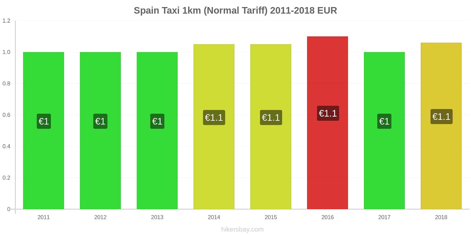 Spain price changes Taxi 1km (Normal Tariff) hikersbay.com