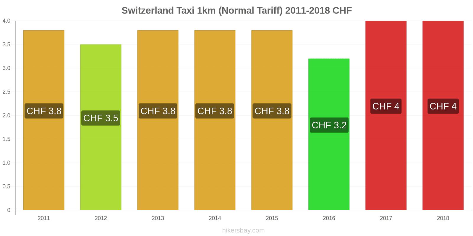 Switzerland price changes Taxi 1km (Normal Tariff) hikersbay.com