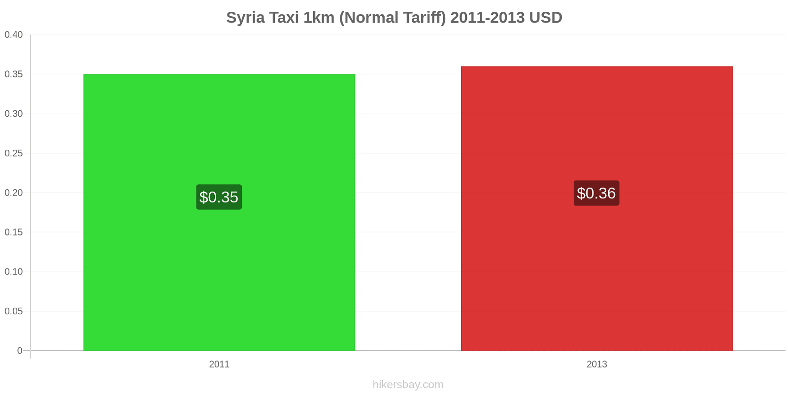 Syria price changes Taxi 1km (Normal Tariff) hikersbay.com