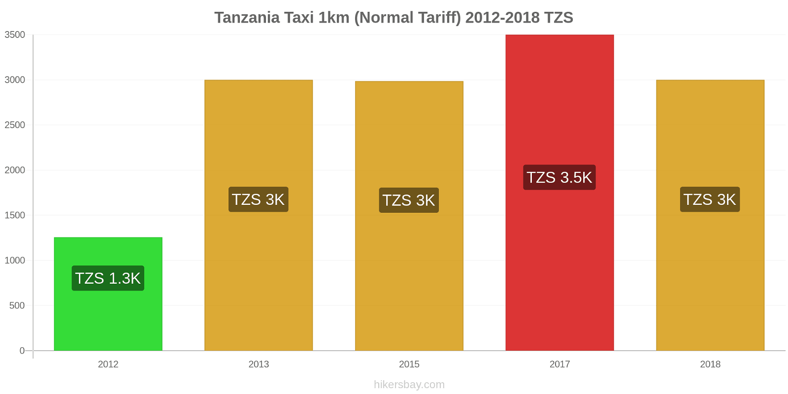 Tanzania price changes Taxi 1km (Normal Tariff) hikersbay.com