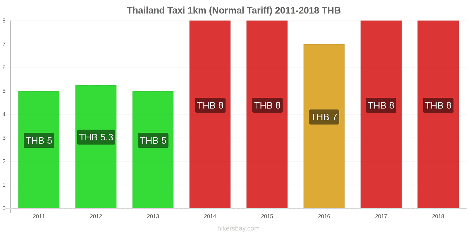 Thailand price changes Taxi 1km (Normal Tariff) hikersbay.com
