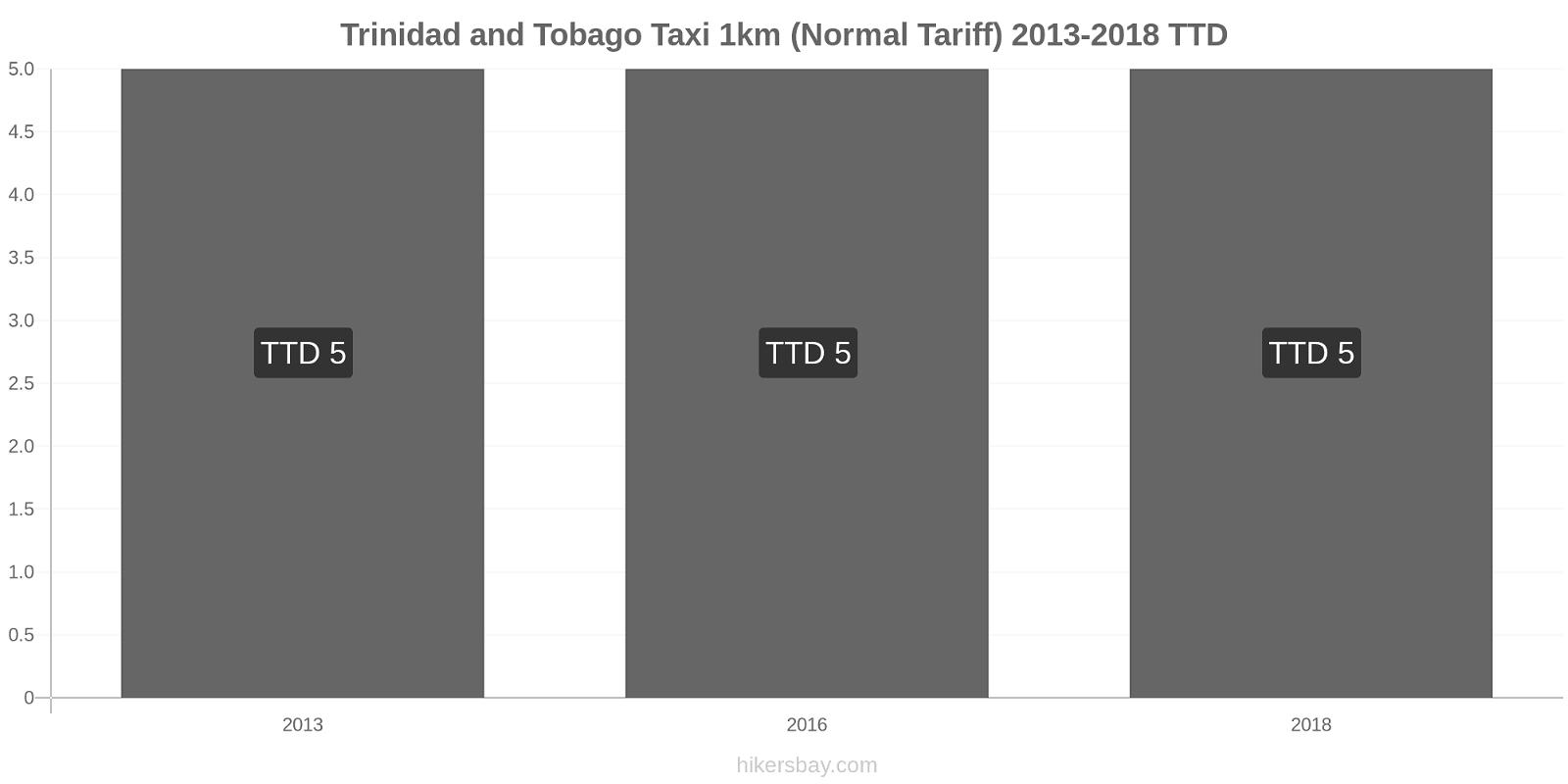 Trinidad and Tobago price changes Taxi 1km (Normal Tariff) hikersbay.com