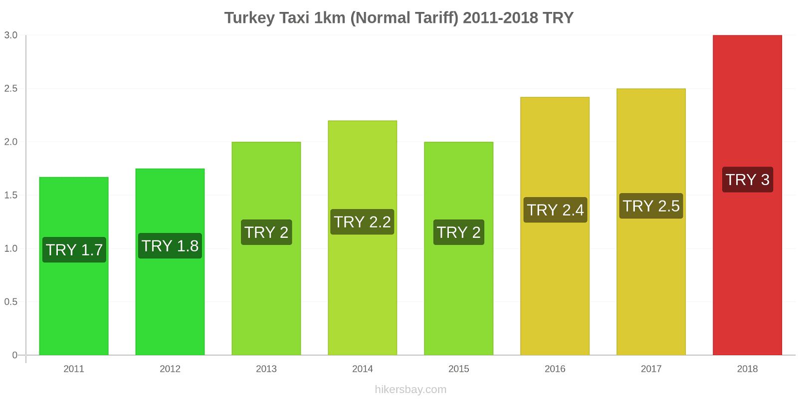 Turkey price changes Taxi 1km (Normal Tariff) hikersbay.com