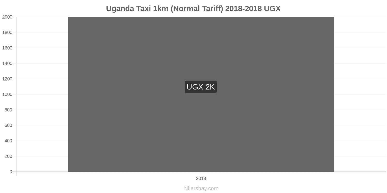 Uganda price changes Taxi 1km (Normal Tariff) hikersbay.com