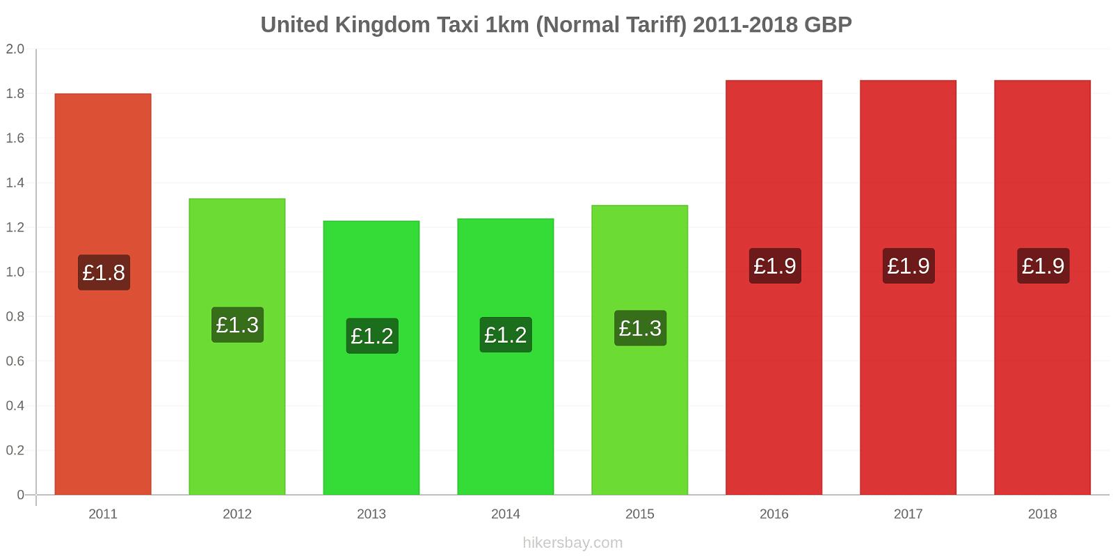 United Kingdom price changes Taxi 1km (Normal Tariff) hikersbay.com