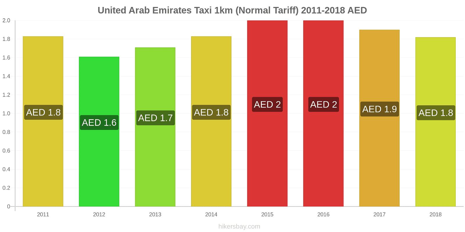 United Arab Emirates price changes Taxi 1km (Normal Tariff) hikersbay.com