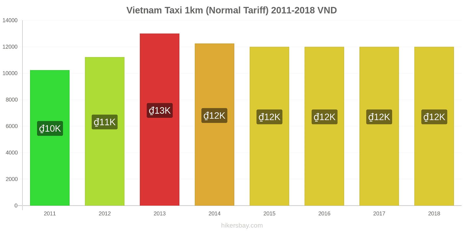 Vietnam price changes Taxi 1km (Normal Tariff) hikersbay.com