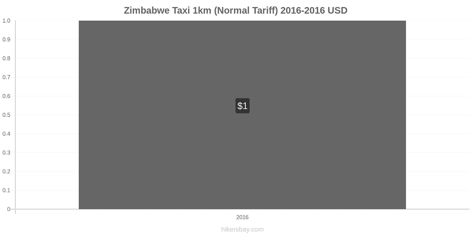 Zimbabwe price changes Taxi 1km (Normal Tariff) hikersbay.com