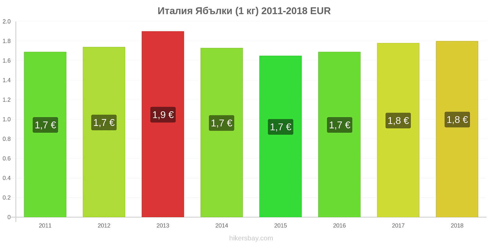 Италия ценови промени Ябълки (1 кг) hikersbay.com
