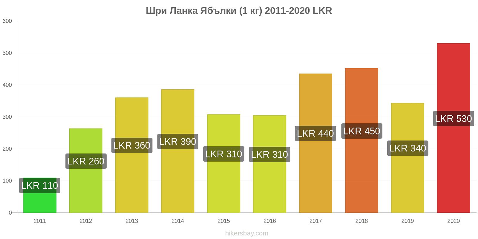 Шри Ланка ценови промени Ябълки (1 кг) hikersbay.com