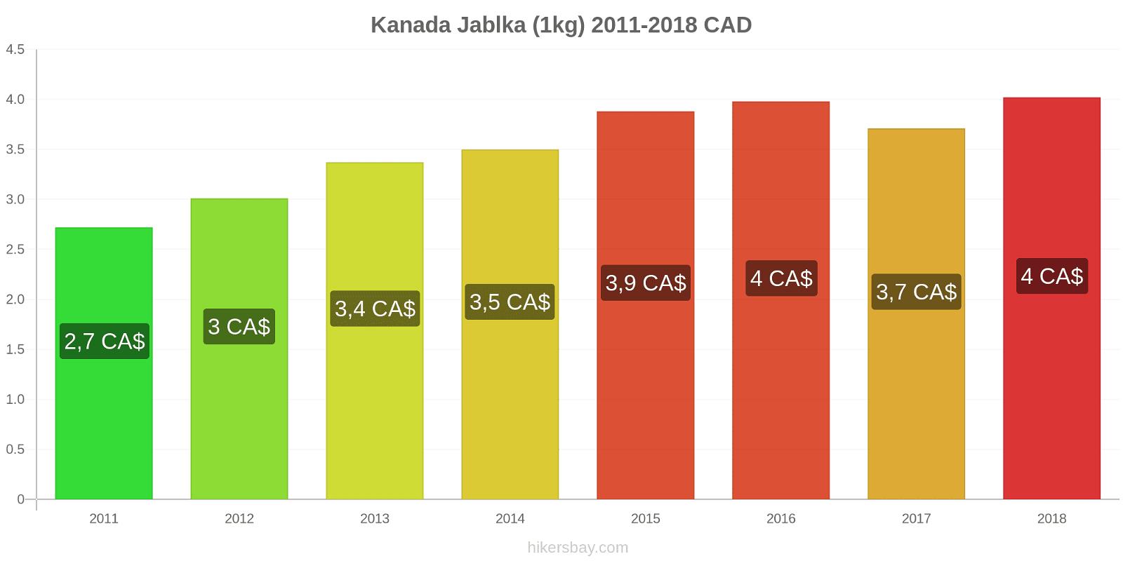 Kanada změny cen Jablka (1kg) hikersbay.com