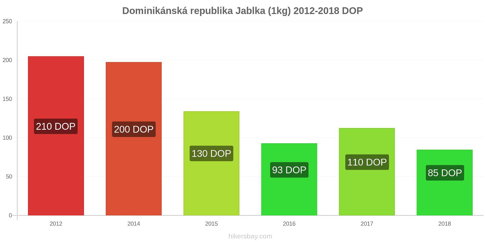 Dominikánská republika změny cen Jablka (1kg) hikersbay.com