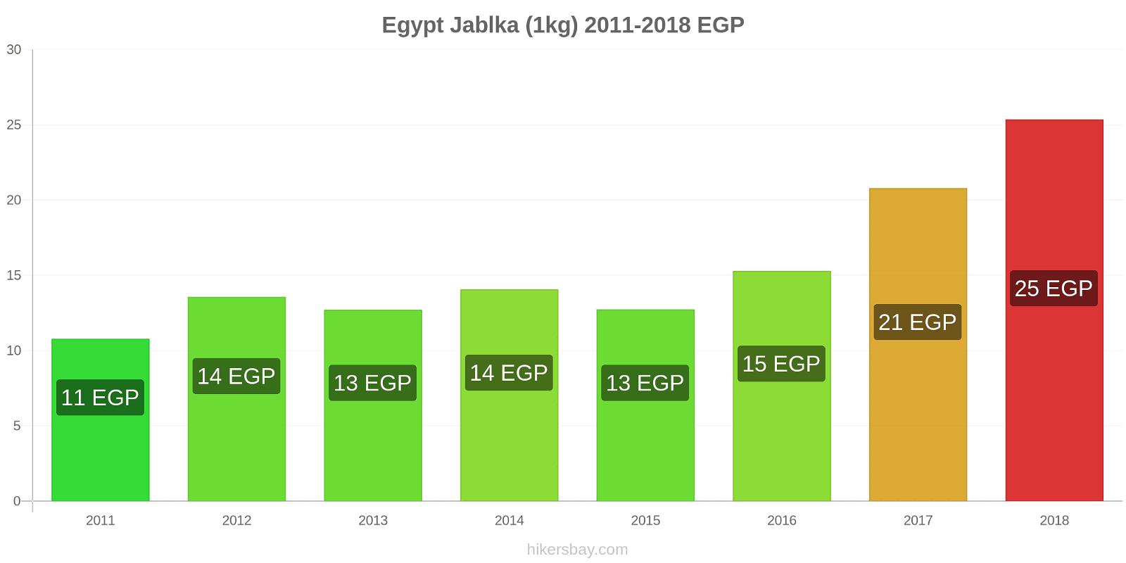 Egypt změny cen Jablka (1kg) hikersbay.com