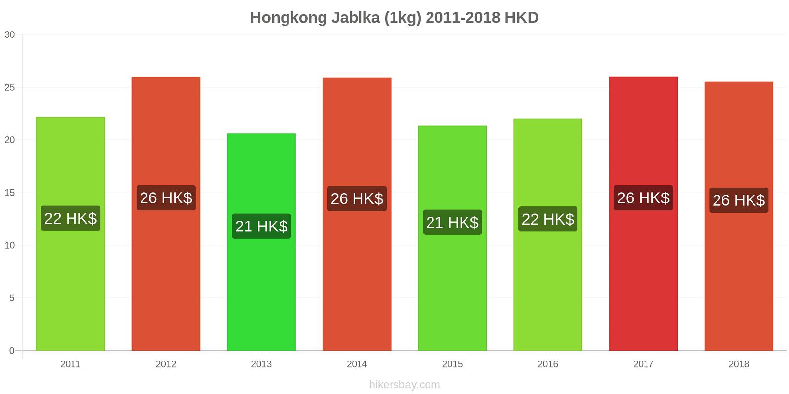 Hongkong změny cen Jablka (1kg) hikersbay.com