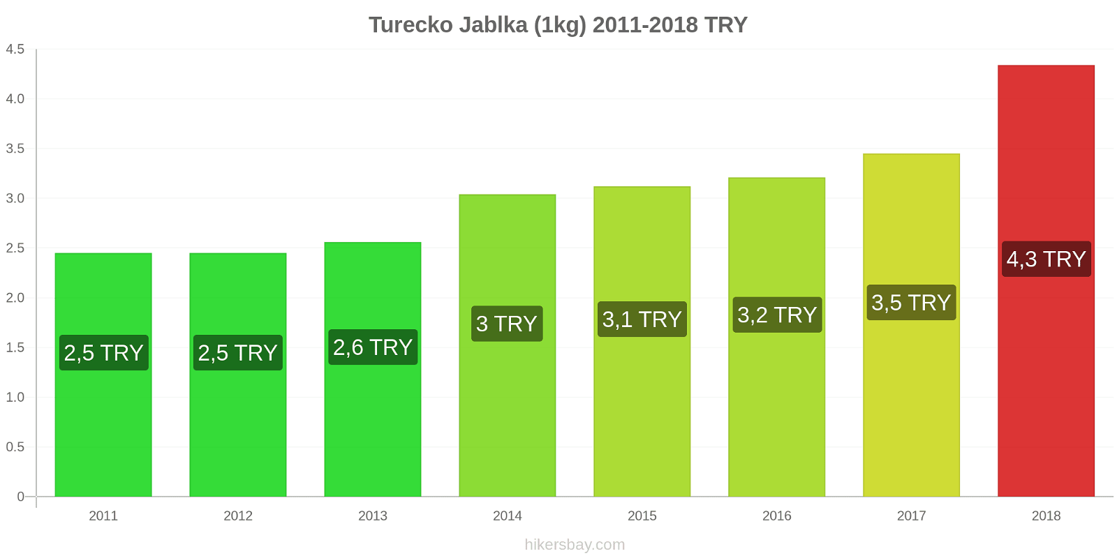 Turecko změny cen Jablka (1kg) hikersbay.com
