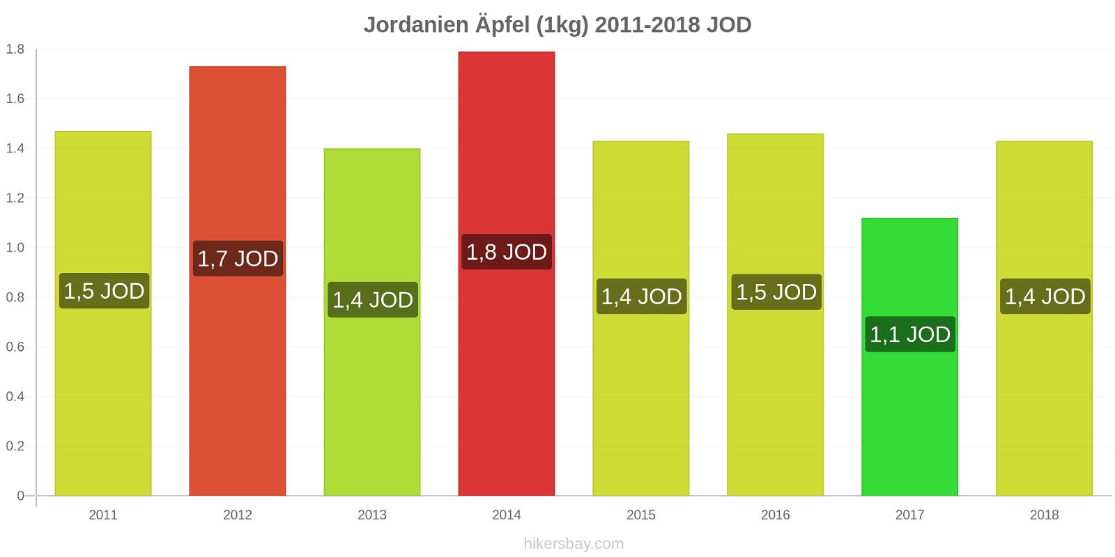 Jordanien Preisänderungen Äpfel (1kg) hikersbay.com