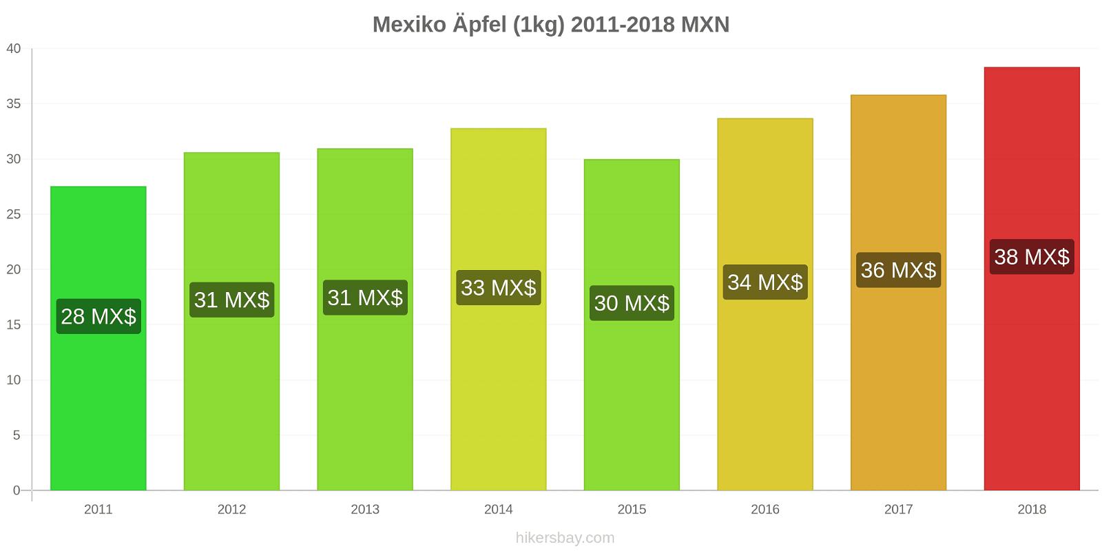 Mexiko Preisänderungen Äpfel (1kg) hikersbay.com