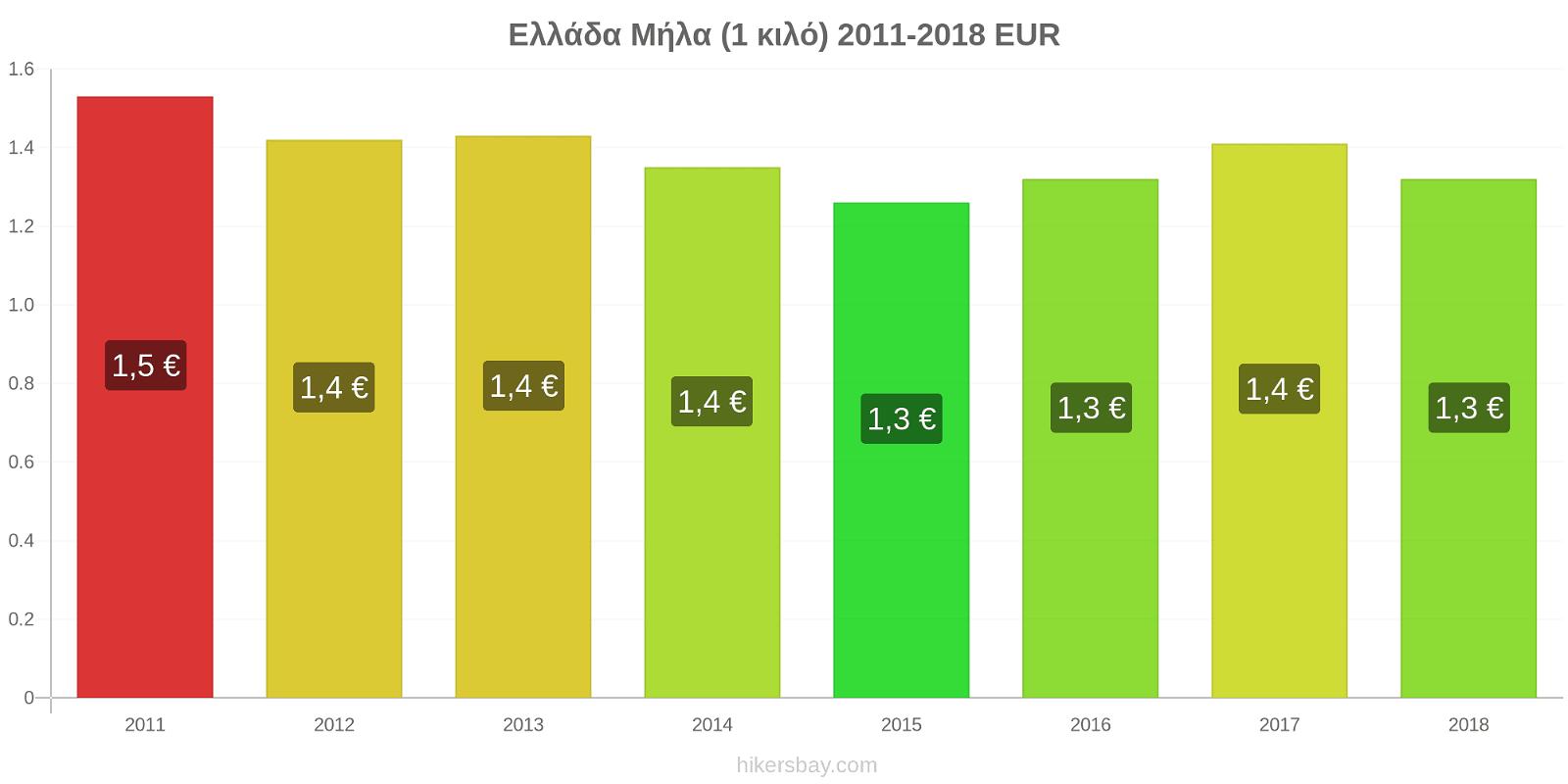 Ελλάδα αλλαγές τιμών Μήλα (1 κιλό) hikersbay.com