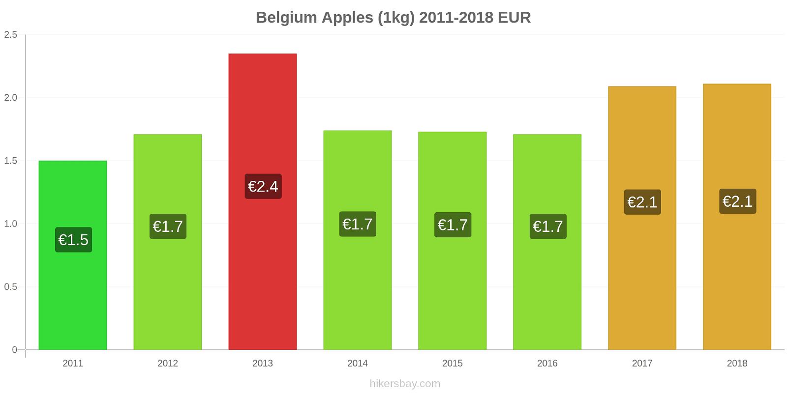Belgium price changes Apples (1kg) hikersbay.com