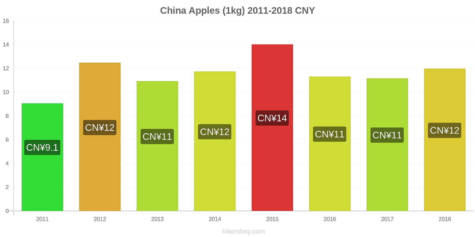 China price changes Apples (1kg) hikersbay.com
