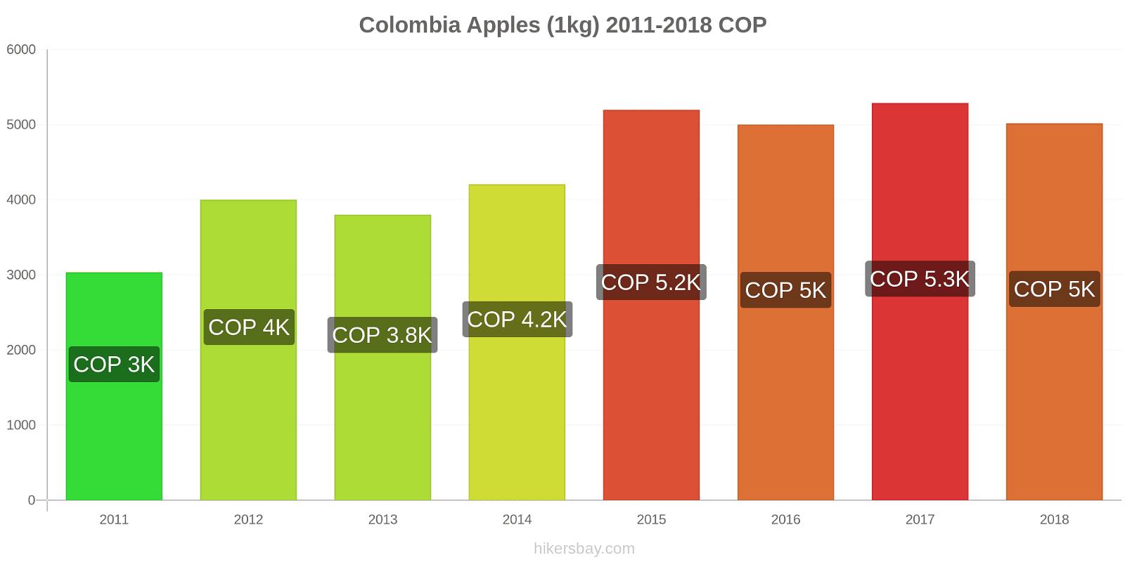 Colombia price changes Apples (1kg) hikersbay.com