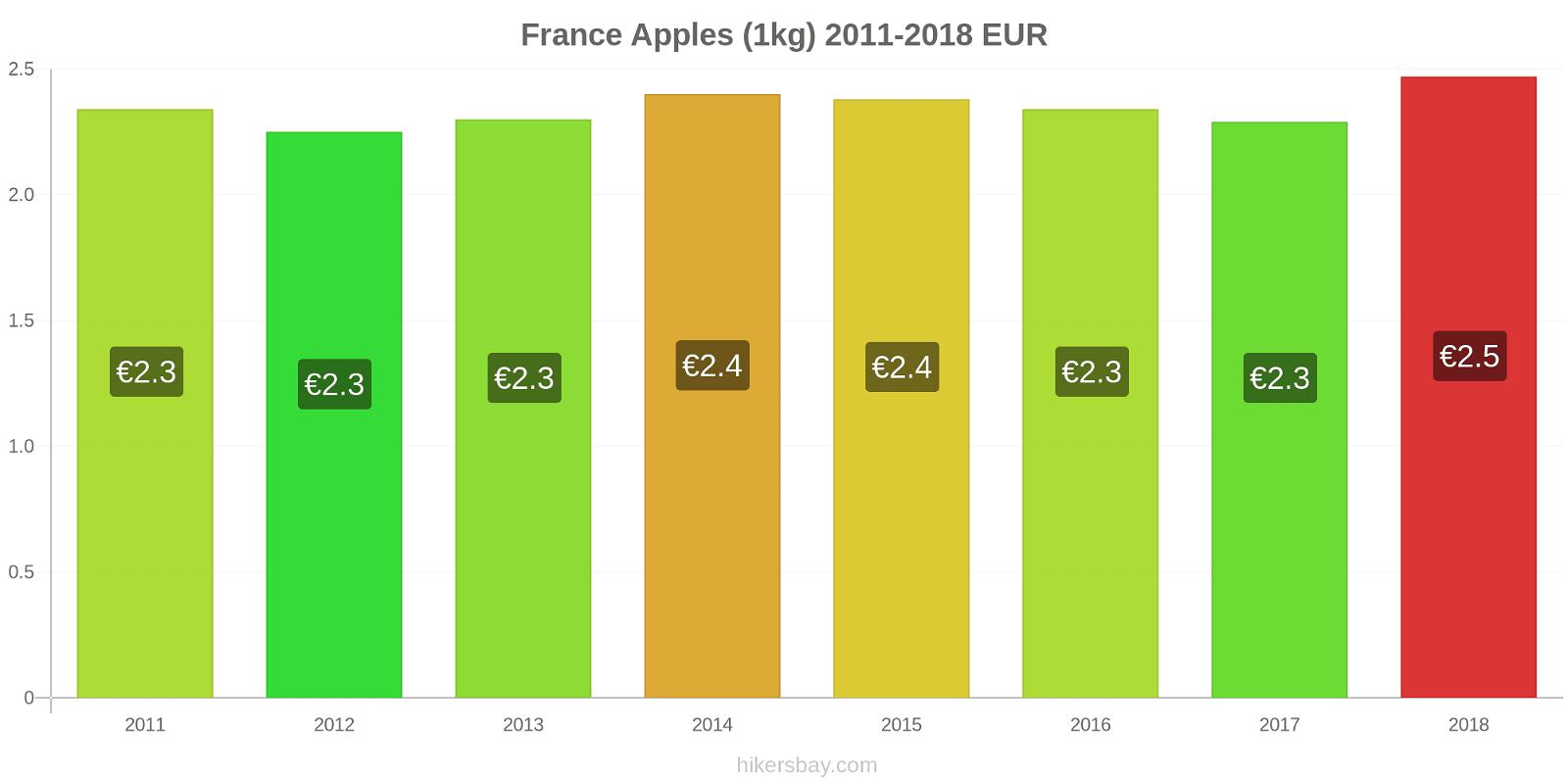 France price changes Apples (1kg) hikersbay.com