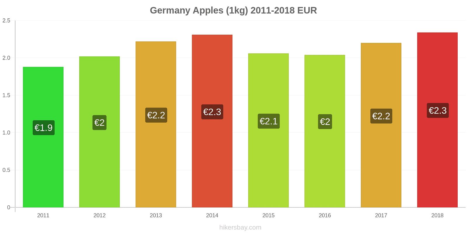 Germany price changes Apples (1kg) hikersbay.com