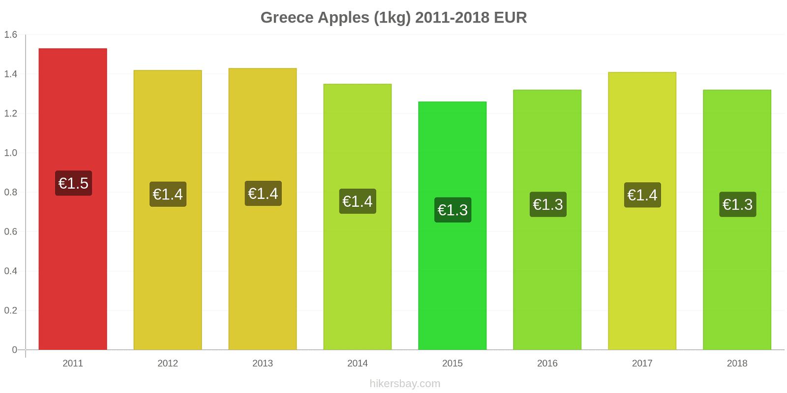 Greece price changes Apples (1kg) hikersbay.com
