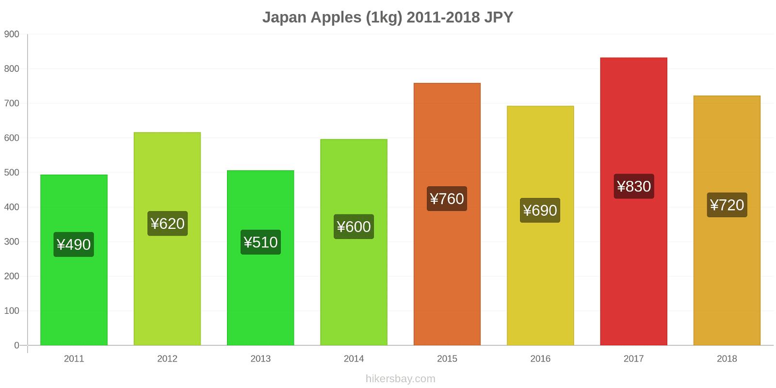 Japan price changes Apples (1kg) hikersbay.com