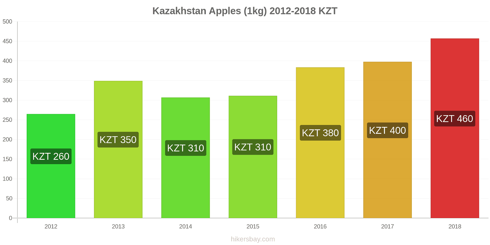 Kazakhstan price changes Apples (1kg) hikersbay.com