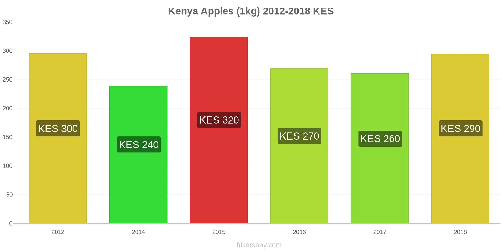 Kenya price changes Apples (1kg) hikersbay.com