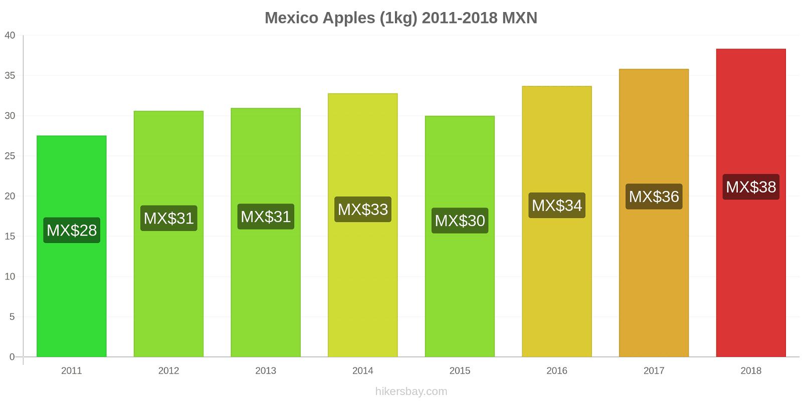 Mexico price changes Apples (1kg) hikersbay.com