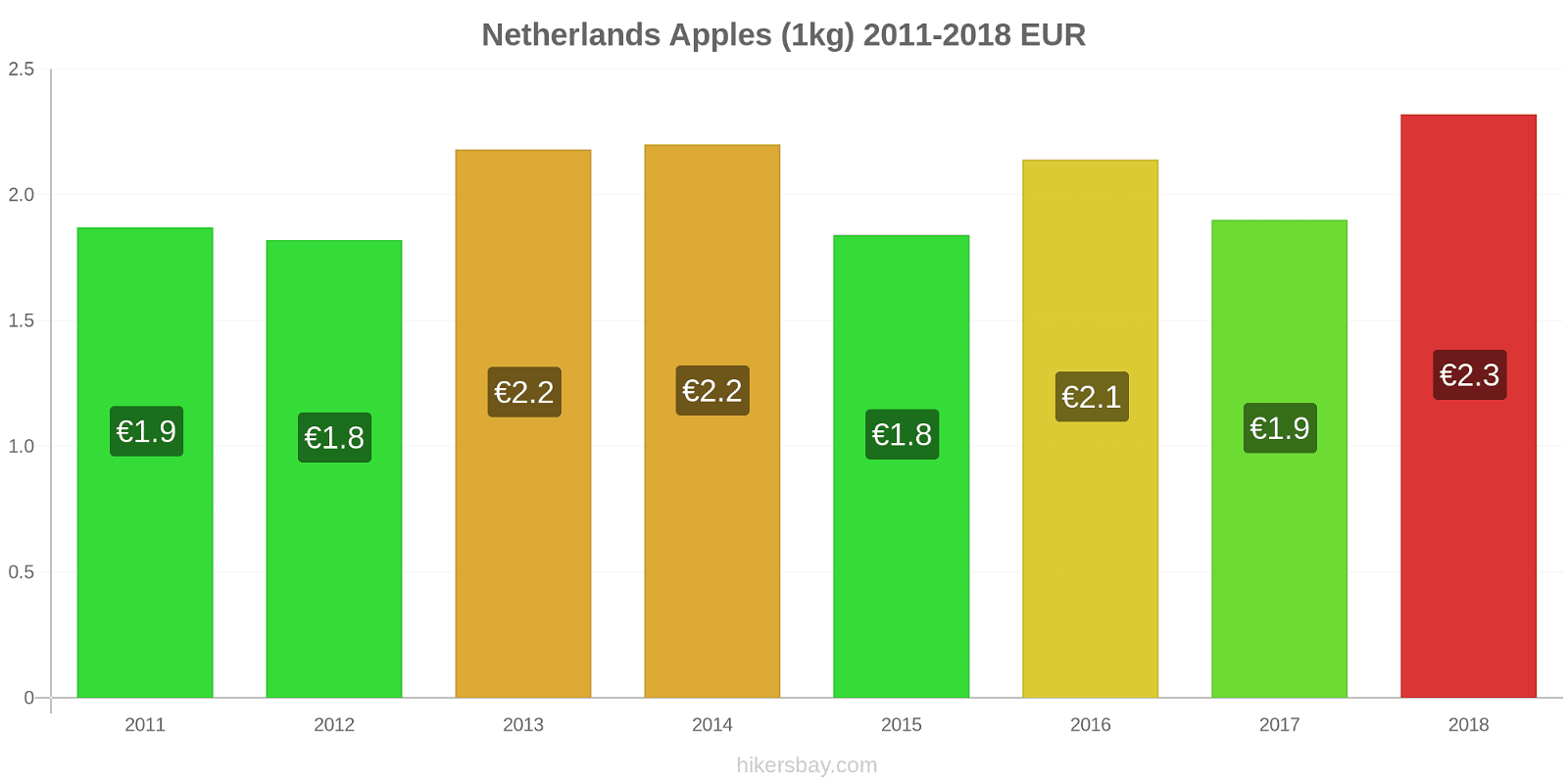 Netherlands price changes Apples (1kg) hikersbay.com
