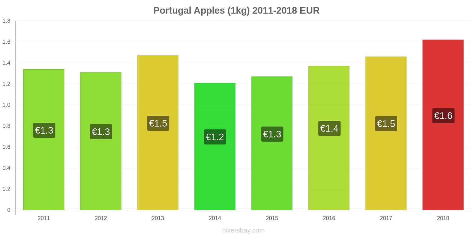 Portugal price changes Apples (1kg) hikersbay.com