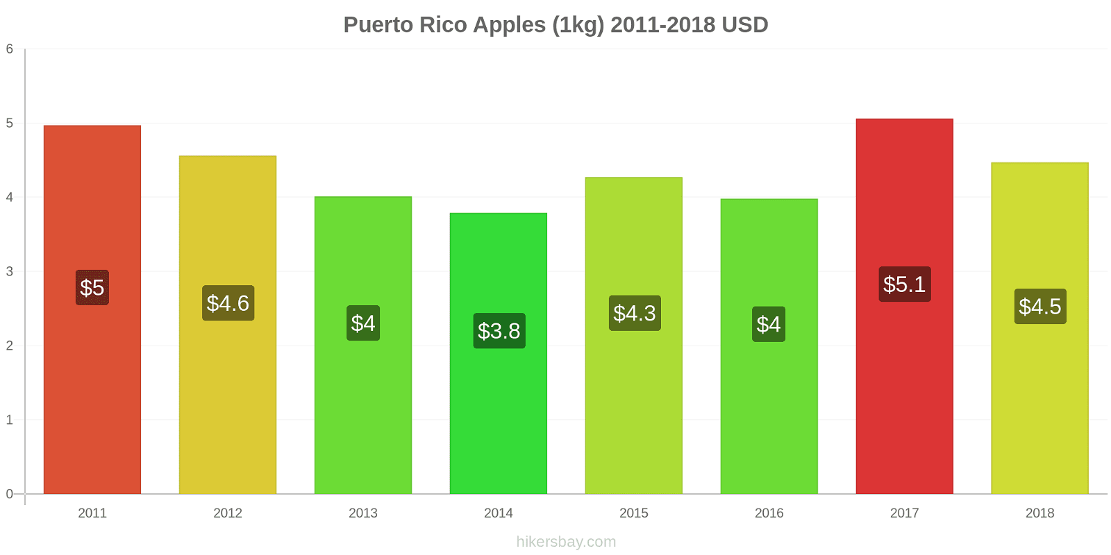 Puerto Rico price changes Apples (1kg) hikersbay.com
